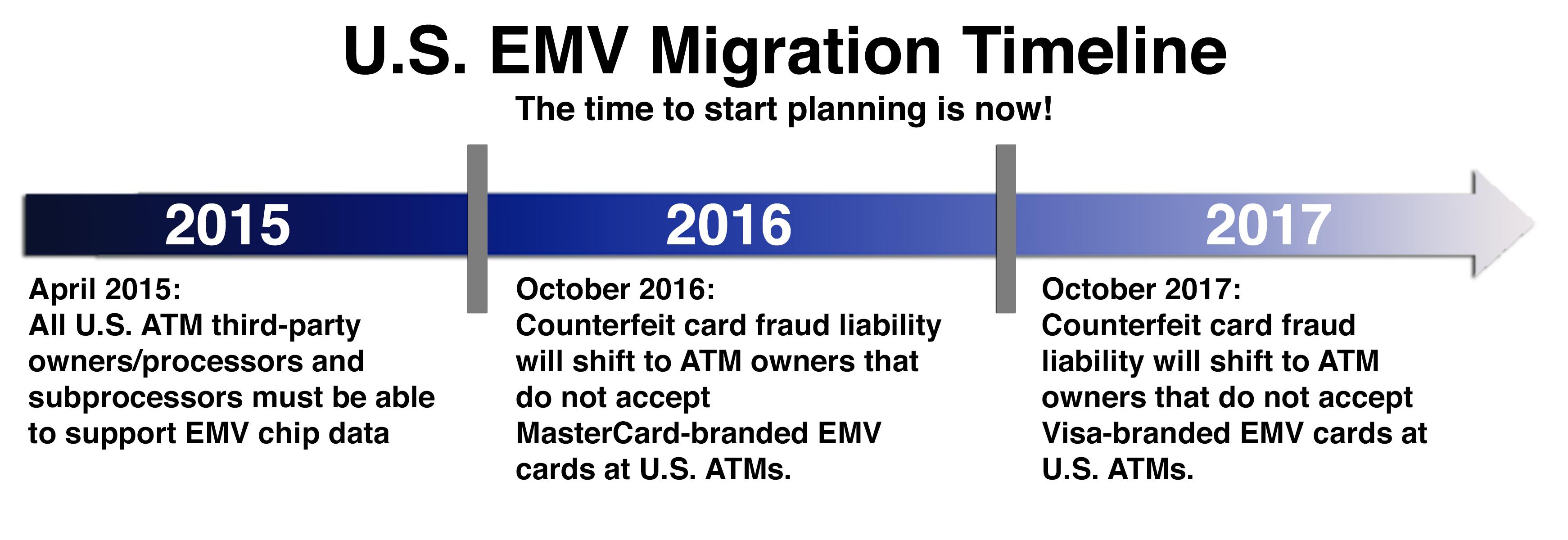EMV-timeline-web
